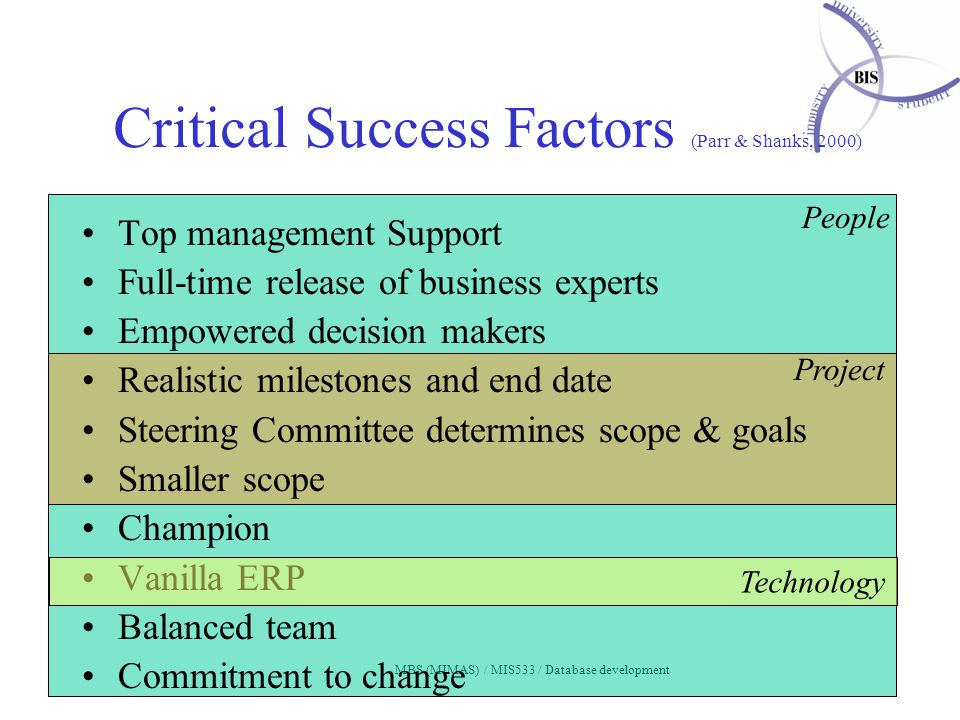 MBS (MIMAS) / MIS533 / Database development Critical Success Factors (Parr & Shanks, 2000) Top management Support Full-time release of business experts Empowered decision makers Realistic milestones and end date Steering Committee determines scope & goals Smaller scope Champion Vanilla ERP Balanced team Commitment to change Project Technology People