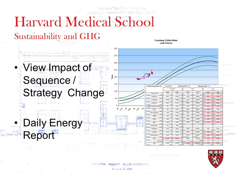 Harvard Medical School View Impact of Sequence / Strategy Change Daily Energy Report Sustainability and GHG