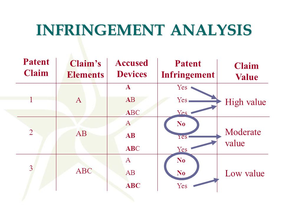 INFRINGEMENT ANALYSIS Patent Claim Claim's Elements Accused Devices Patent Infringement A A AB ABC Yes 1 2 3 AB ABC A AB ABC A AB ABC No Yes No Yes Claim Value High value Moderate value Low value