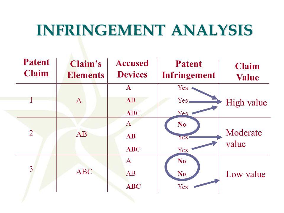 INFRINGEMENT ANALYSIS Patent Claim Claim's Elements Accused Devices Patent Infringement A A AB ABC Yes 1 2 3 AB ABC A AB ABC A AB ABC No Yes No Yes Cl