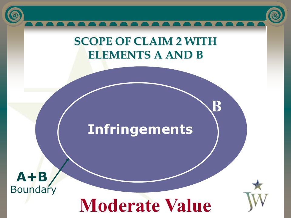 SCOPE OF CLAIM 2 WITH ELEMENTS A AND B Moderate Value Infringements A+B Boundary A B