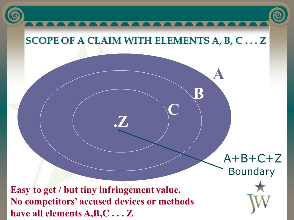 SCOPE OF A CLAIM WITH ELEMENTS A, B, C... Z SCOPE OF A CLAIM WITH ELEMENTS A, B, C...
