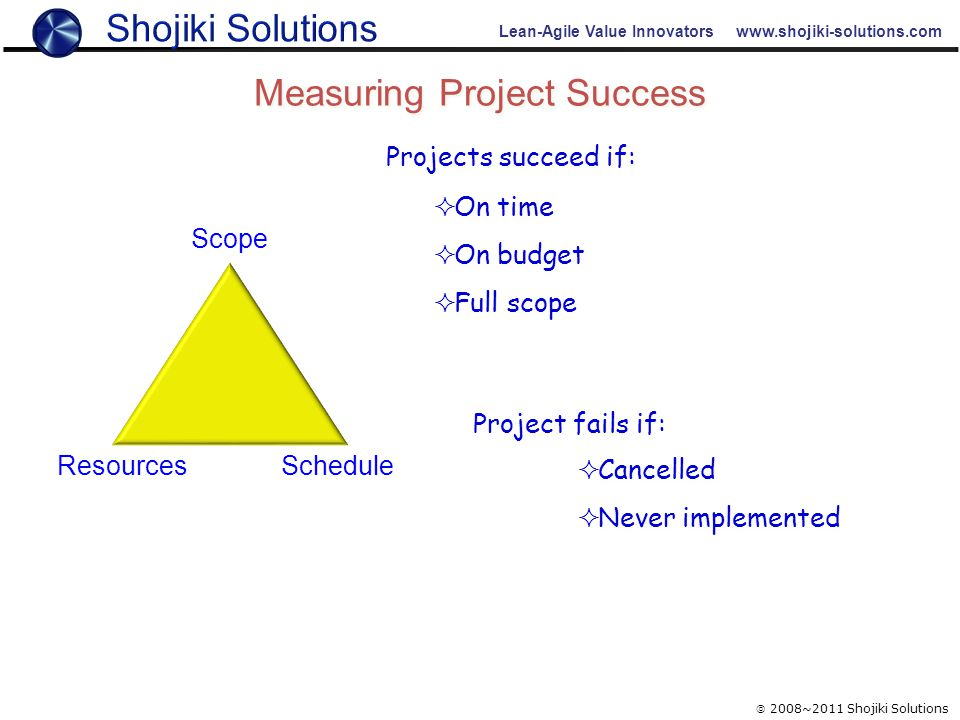 Projects succeed if: Project fails if:  Cancelled  Never implemented  Cancelled  Never implemented  On time  On budget  Full scope  On time  On budget  Full scope Lean-Agile Value Innovators www.shojiki-solutions.com Measuring Project Success  2008~2011 Shojiki Solutions Scope Resources Schedule