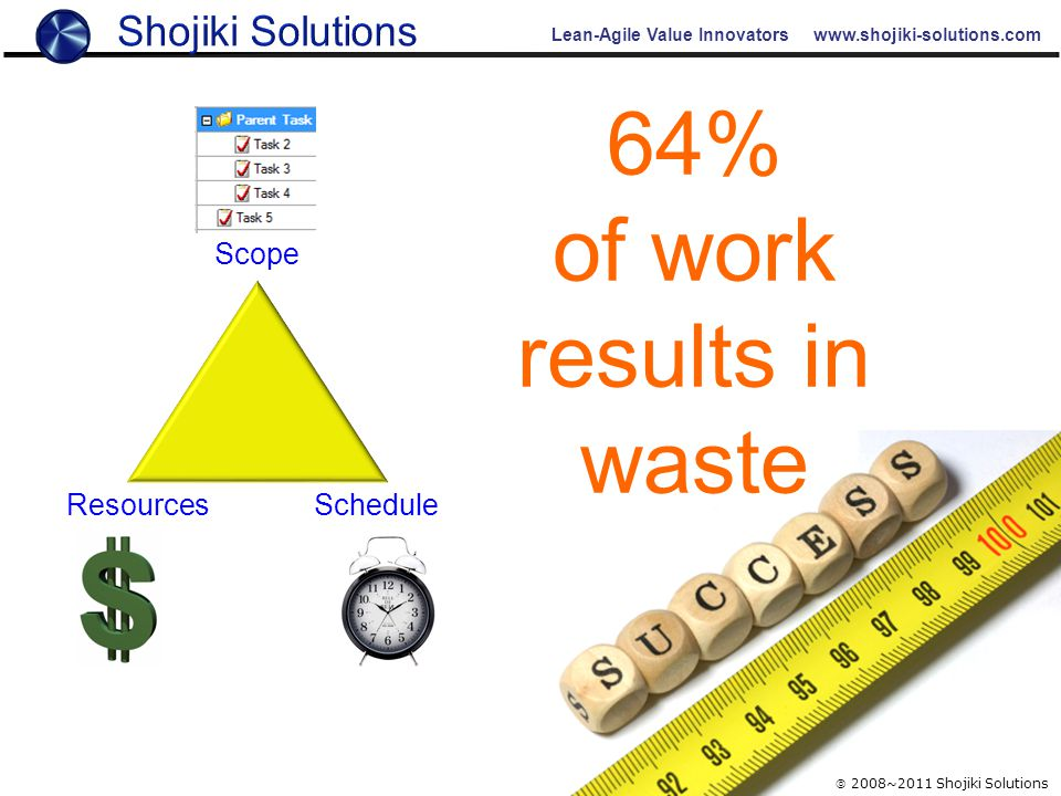 Lean-Agile Value Innovators www.shojiki-solutions.com  2008~2011 Shojiki Solutions Schedule 64% of work results in waste Scope Resources