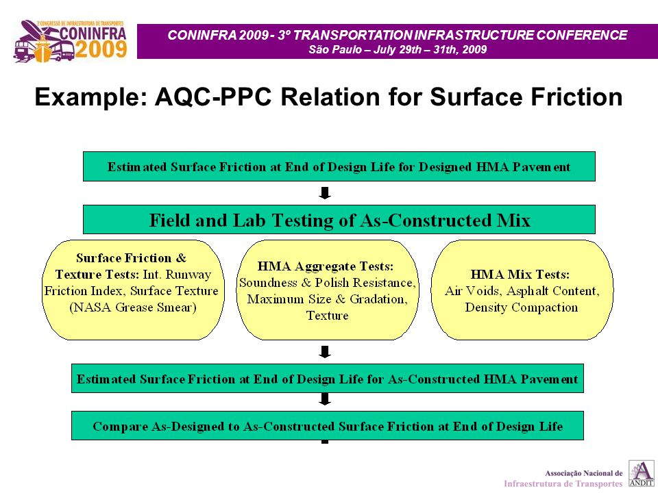 CONINFRA 2009 - 3º TRANSPORTATION INFRASTRUCTURE CONFERENCE São Paulo – July 29th – 31th, 2009 Example: AQC-PPC Relation for Surface Friction