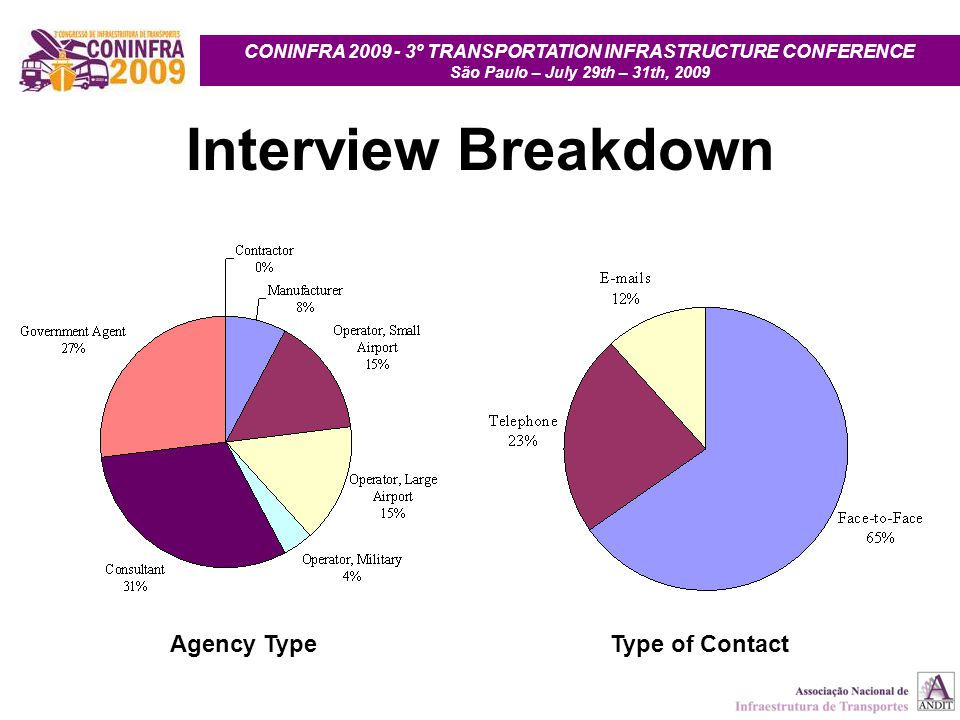 CONINFRA 2009 - 3º TRANSPORTATION INFRASTRUCTURE CONFERENCE São Paulo – July 29th – 31th, 2009 Interview Breakdown Type of ContactAgency Type