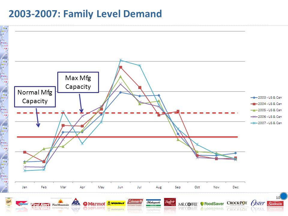 10 2003-2007: Family Level Demand Normal Mfg Capacity Max Mfg Capacity