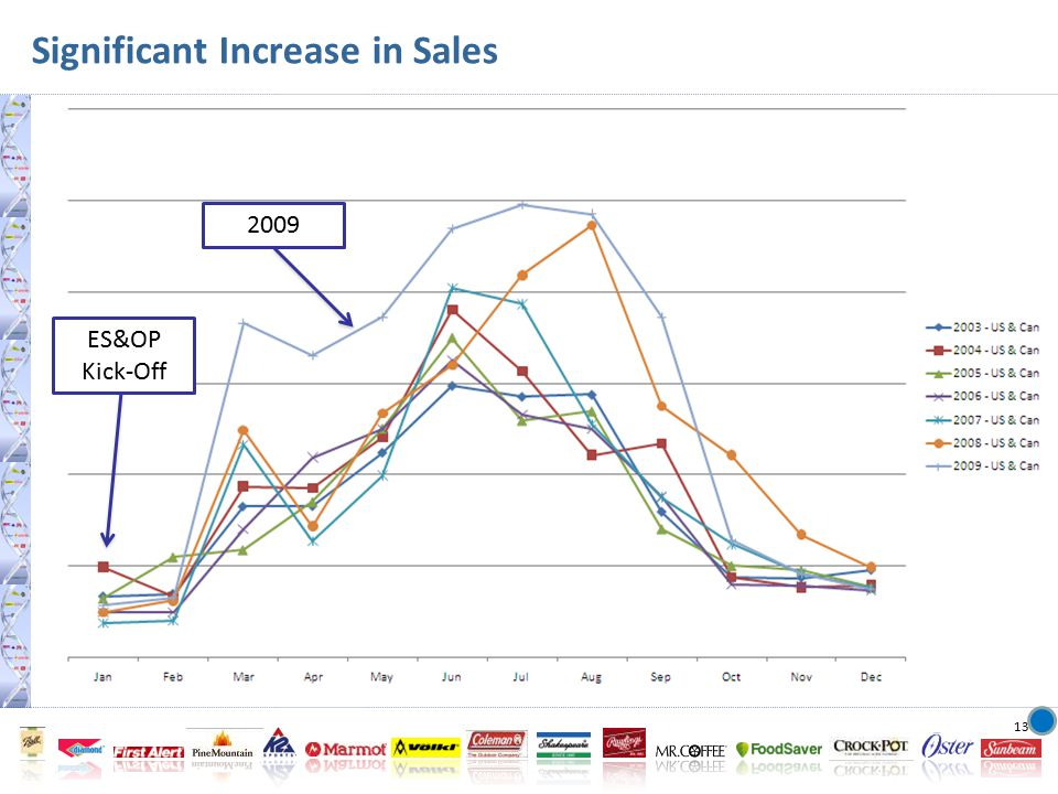 13 Significant Increase in Sales 2009 ES&OP Kick-Off