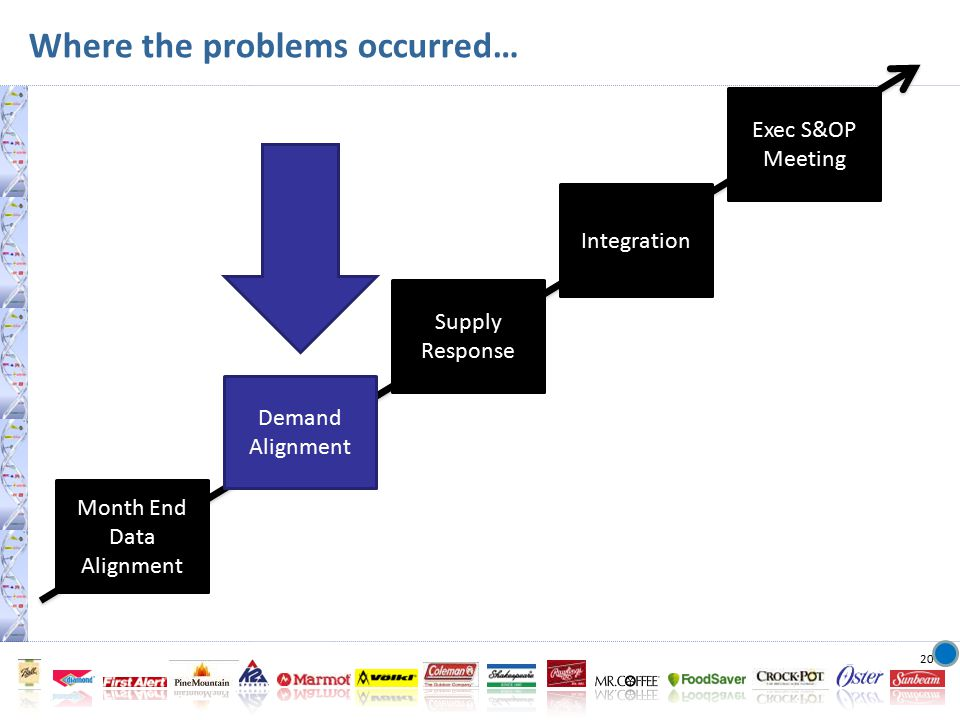20 Month End Data Alignment Demand Alignment Supply Response Integration Exec S&OP Meeting Where the problems occurred…