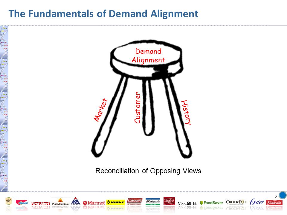 21 The Fundamentals of Demand Alignment Demand Alignment Market Customer History Reconciliation of Opposing Views