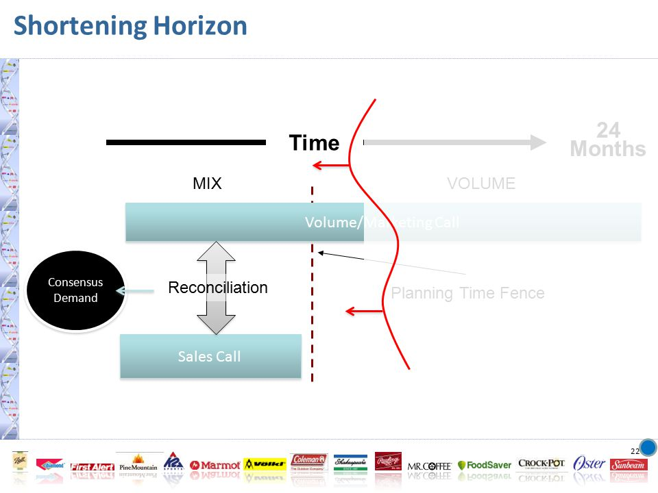 22 Shortening Horizon 24 Months Time MIXVOLUME Sales Call Volume/Marketing Call Planning Time Fence Reconciliation Consensus Demand