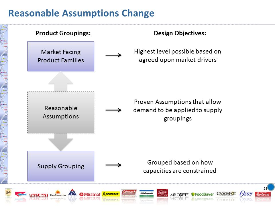 28 Design Objectives: Highest level possible based on agreed upon market drivers Grouped based on how capacities are constrained Proven Assumptions that allow demand to be applied to supply groupings Market Facing Product Families Supply Grouping Reasonable Assumptions Product Groupings: Reasonable Assumptions Change