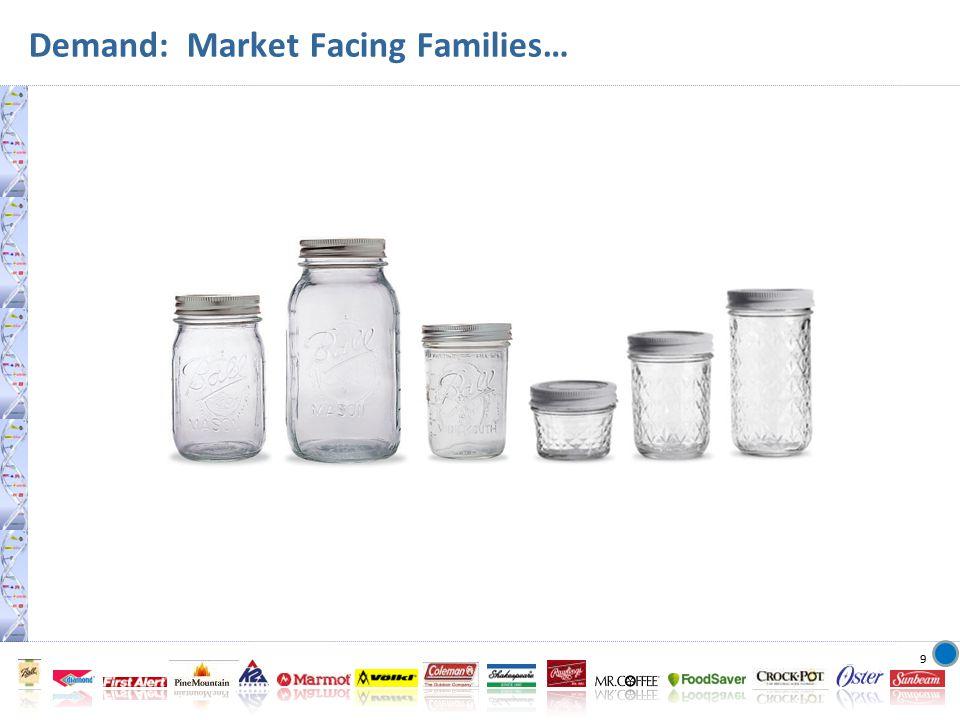 9 Demand: Market Facing Families…