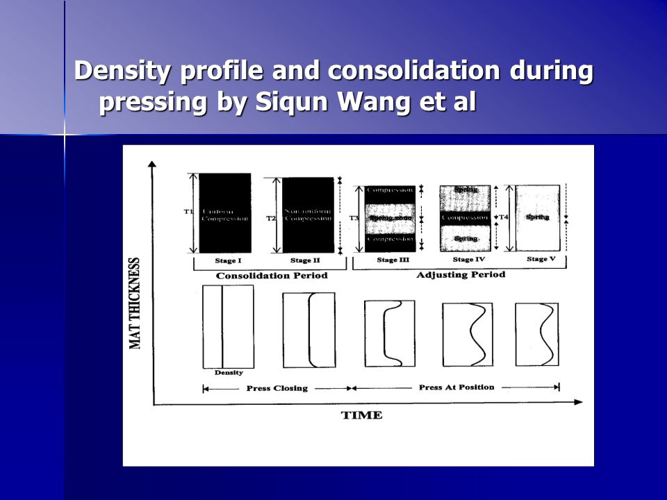 Density profile and consolidation during pressing by Siqun Wang et al