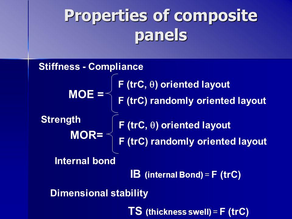 Properties of composite panels Stiffness - Compliance MOE = F (trC,  ) oriented layout F (trC) randomly oriented layout Strength MOR= F (trC,  ) oriented layout F (trC) randomly oriented layout Internal bond IB (internal Bond) = F (trC) Dimensional stability TS (thickness swell) = F (trC)