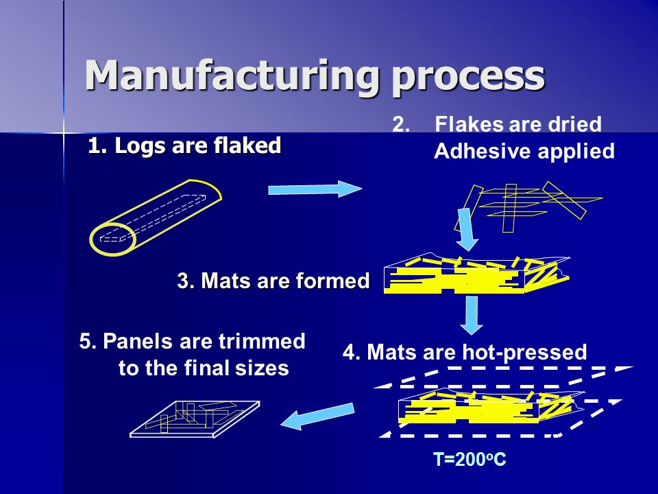 Manufacturing process 1. Logs are flaked 2. Flakes are dried Adhesive applied 5.