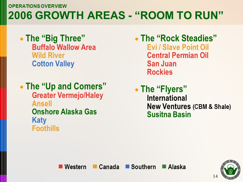 14 2006 GROWTH AREAS - ROOM TO RUN OPERATIONS OVERVIEW  The Big Three Buffalo Wallow Area Wild River Cotton Valley  The Up and Comers Greater Vermejo/Haley Ansell Onshore Alaska Gas Katy Foothills  The Rock Steadies Evi / Slave Point Oil Central Permian Oil San Juan Rockies  The Flyers International New Ventures (CBM & Shale) Susitna Basin WesternCanadaSouthern Alaska