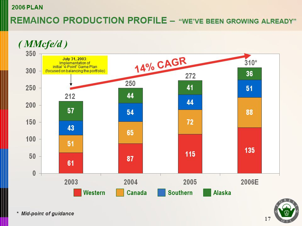17 REMAINCO PRODUCTION PROFILE – WE'VE BEEN GROWING ALREADY ( MMcfe/d ) 212 250 272 310* 14% CAGR AlaskaWesternCanadaSouthern July 31, 2003: Implementation of initial 4-Point Game Plan (focused on balancing the portfolio) * Mid-point of guidance 2006 PLAN