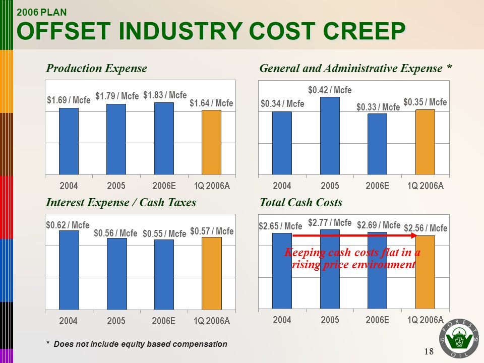 18 OFFSET INDUSTRY COST CREEP Production ExpenseGeneral and Administrative Expense * Interest Expense / Cash TaxesTotal Cash Costs $1.79 / Mcfe $0.33 / Mcfe $0.55 / Mcfe $0.62 / Mcfe $1.83 / Mcfe $0.42 / Mcfe $2.77 / Mcfe $2.69 / Mcfe $1.69 / Mcfe $0.34 / Mcfe $0.56 / Mcfe $2.65 / Mcfe Keeping cash costs flat in a rising price environment 2006 PLAN $1.64 / Mcfe $0.35 / Mcfe $0.57 / Mcfe $2.56 / Mcfe * Does not include equity based compensation