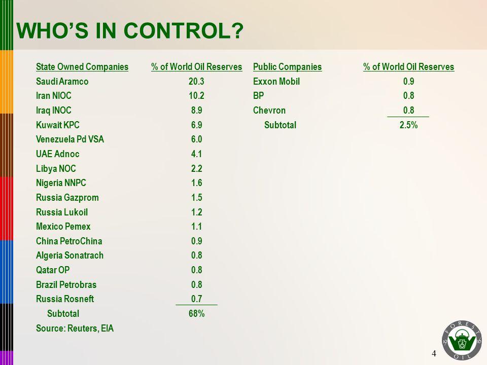 4 State Owned Companies% of World Oil ReservesPublic Companies% of World Oil Reserves Saudi Aramco20.3Exxon Mobil0.9 Iran NIOC10.2BP0.8 Iraq INOC8.9Ch
