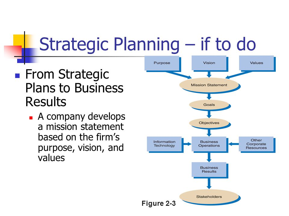 13 Strategic Planning – if to do From Strategic Plans to Business Results A company develops a mission statement based on the firm's purpose, vision,