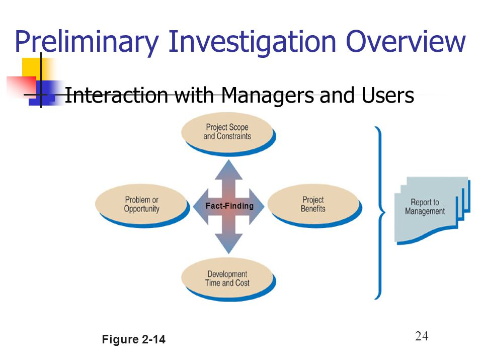 24 Preliminary Investigation Overview Interaction with Managers and Users Fact-Finding Figure 2-14