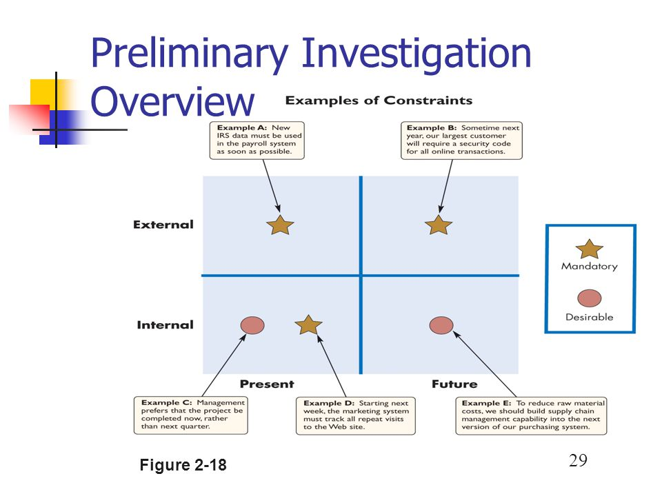 29 Preliminary Investigation Overview Figure 2-18