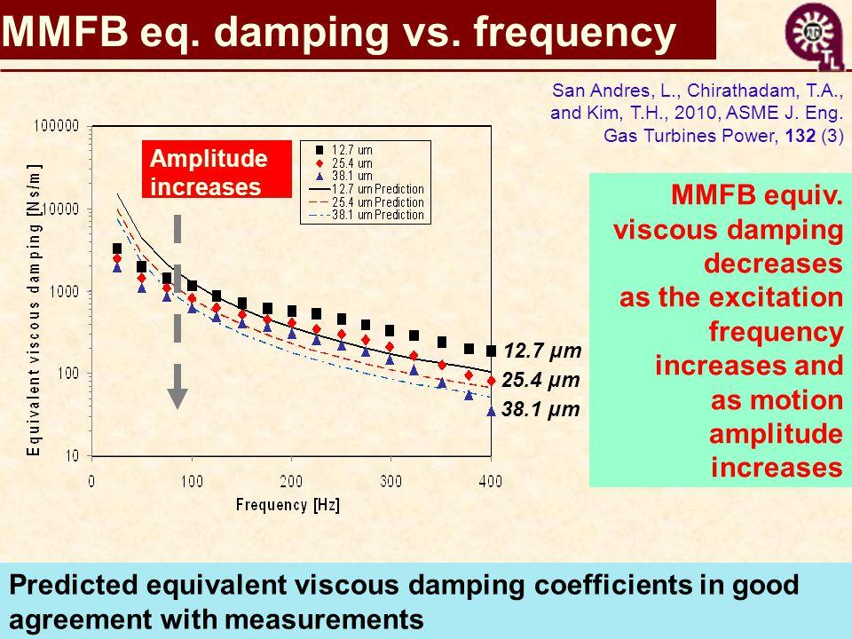 MMFB eq. damping vs. frequency Amplitude increases 12.7 μm 25.4 μm 38.1 μm MMFB equiv.
