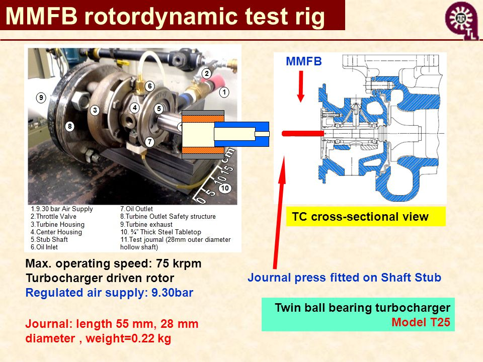 MMFB rotordynamic test rig Max. operating speed: 75 krpm Turbocharger driven rotor Regulated air supply: 9.30bar Journal: length 55 mm, 28 mm diameter