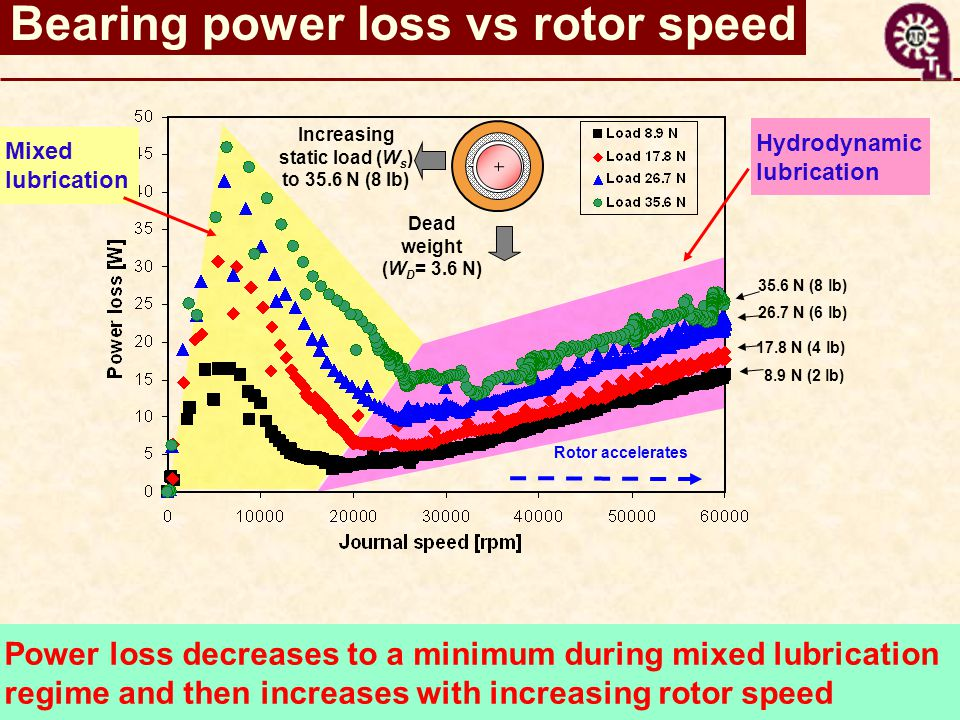 Bearing power loss vs rotor speed 8.9 N (2 lb) 17.8 N (4 lb) 26.7 N (6 lb) 35.6 N (8 lb) Rotor accelerates Power loss decreases to a minimum during mixed lubricationregime and then increases with increasing rotor speed Dead weight (W D = 3.6 N) Increasing static load (W s ) to 35.6 N (8 lb) Mixedlubrication Hydrodynamiclubrication