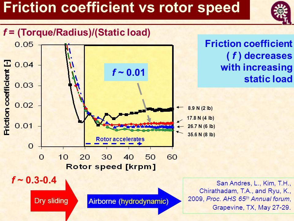 Rotor accelerates 8.9 N (2 lb) 17.8 N (4 lb) 26.7 N (6 lb) 35.6 N (8 lb) Friction coefficient vs rotor speed f ~ 0.01 Friction coefficient ( f ) decreases with increasing static load Dry sliding Airborne (hydrodynamic) f = (Torque/Radius)/(Static load) f ~ 0.3-0.4 San Andres, L., Kim, T.H., Chirathadam, T.A., and Ryu, K., 2009, Proc.