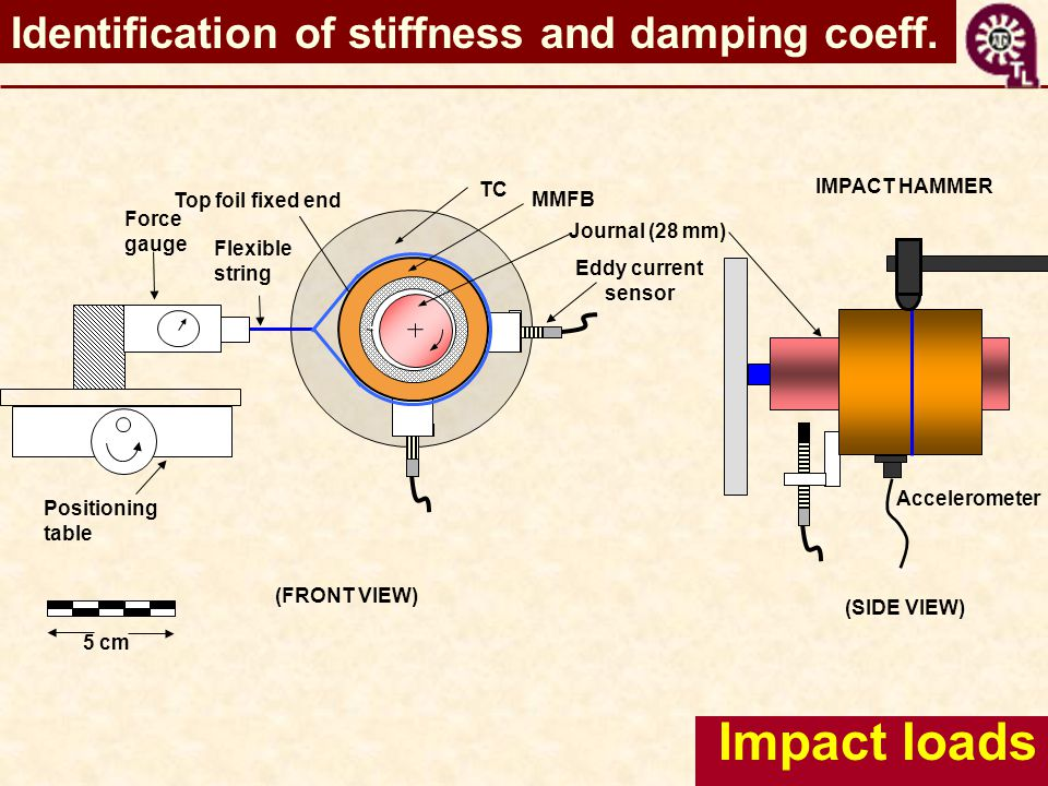 Impact loads Positioning table MMFB Journal (28 mm) Flexible string Force gauge Top foil fixed end 5 cm Accelerometer Eddy current sensor TC (FRONT VIEW) IMPACT HAMMER (SIDE VIEW) Identification of stiffness and damping coeff.