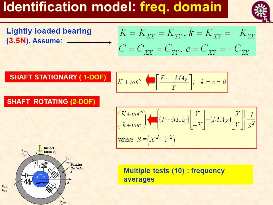 Identification model: freq. domain Lightly loaded bearing (3.5N).