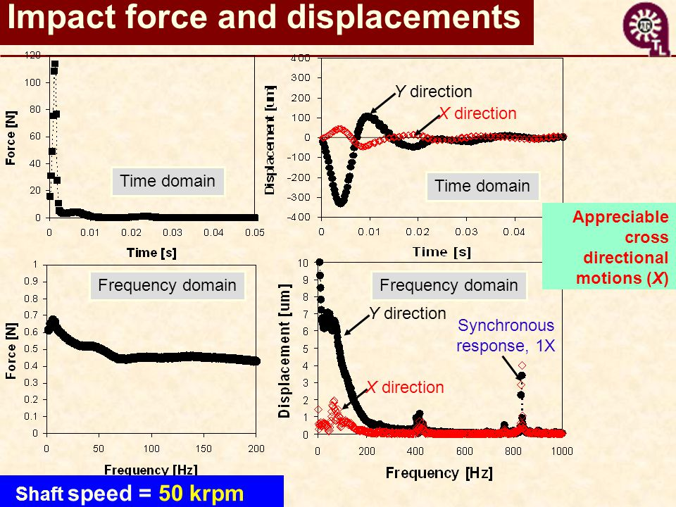 Impact force and displacements Time domain Frequency domain Time domain Shaft speed = 50 krpm Y direction X direction Synchronous response, 1X Appreciable cross directional motions (X) X direction