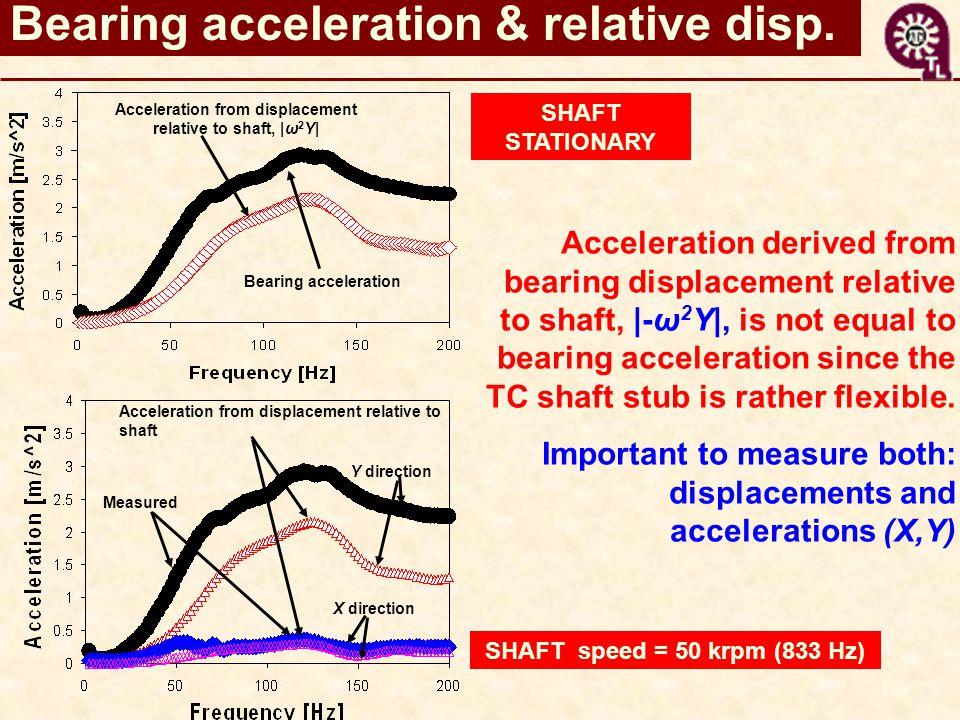 Bearing acceleration & relative disp.