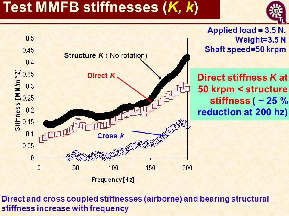 Test MMFB stiffnesses (K, k) Direct stiffness K at 50 krpm < structure stiffness ( ~ 25 % reduction at 200 hz) Applied load = 3.5 N.