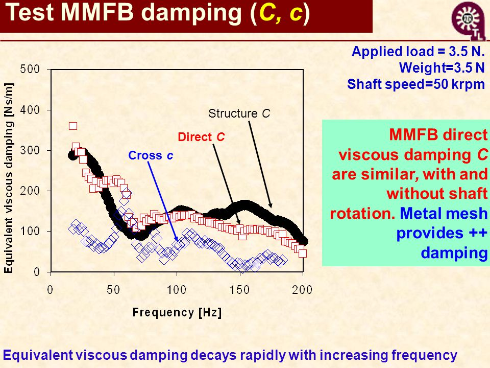 MMFB direct viscous damping C are similar, with and without shaft rotation. Metal mesh provides ++ damping Equivalent viscous damping decays rapidly w