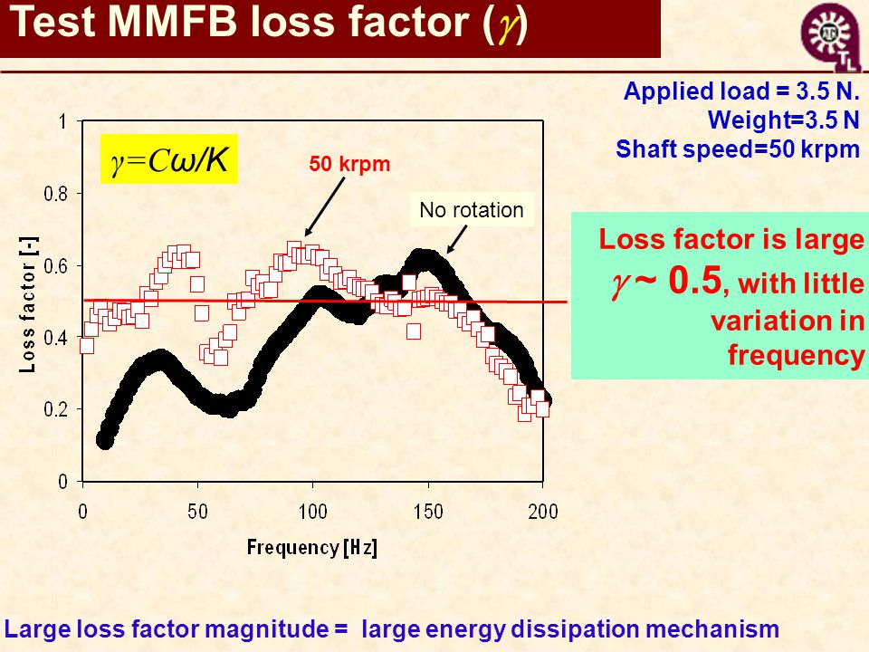 Loss factor is large  ~ 0.5, with little variation in frequency Large loss factor magnitude = large energy dissipation mechanism γ=C ω/K 50 krpm No rotation Test MMFB loss factor (  ) Applied load = 3.5 N.