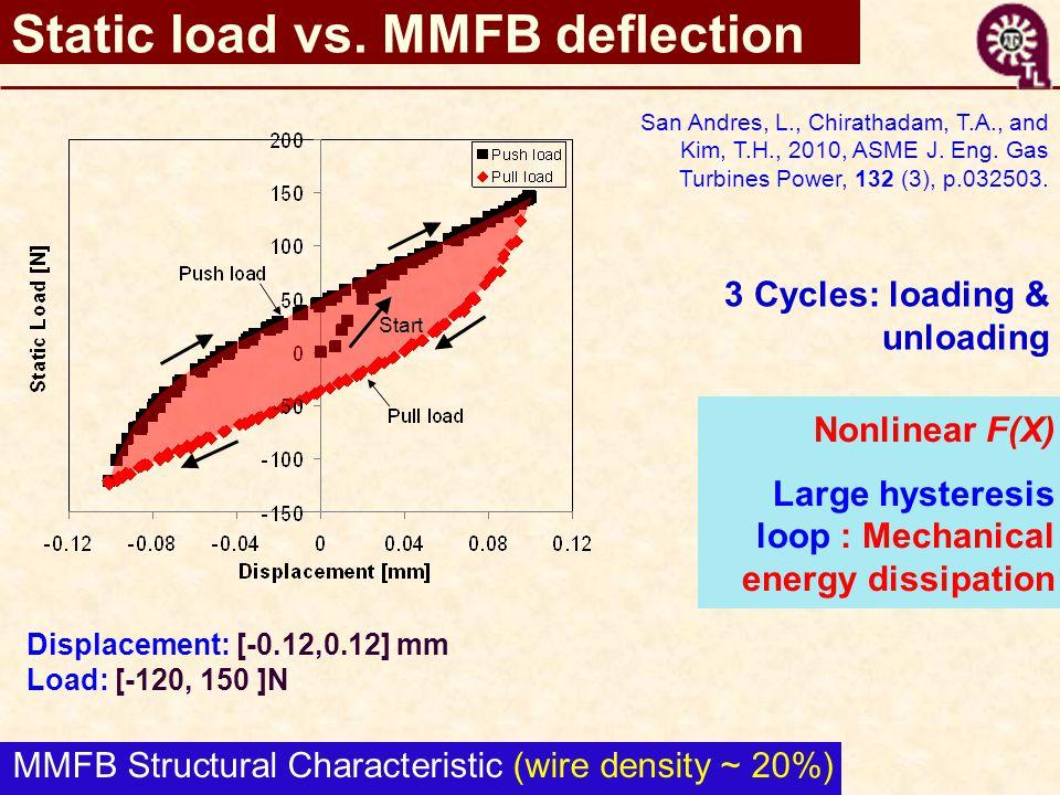 Static load vs.