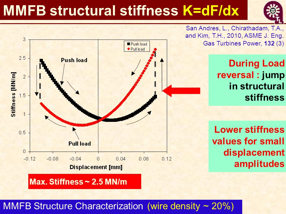 MMFB structural stiffness K=dF/dx During Load reversal : jump in structural stiffness Max. Stiffness ~ 2.5 MN/m Lower stiffness values for small displ