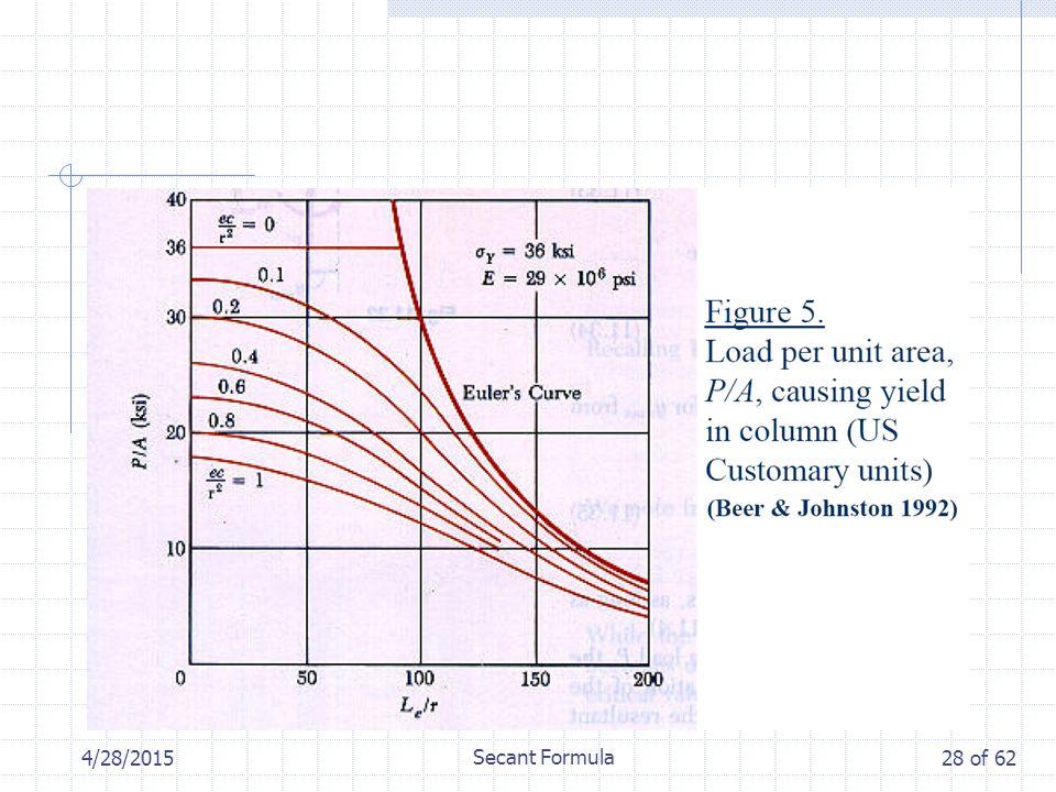 4/28/2015 Secant Formula 28 of 62