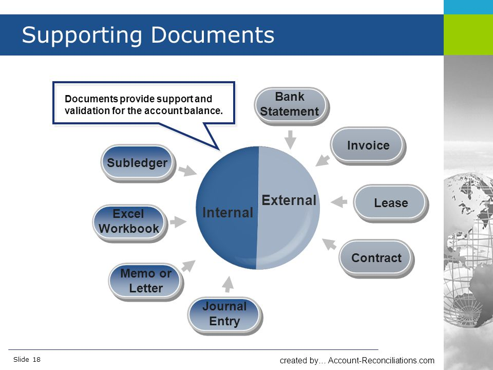 created by… Account-Reconciliations.com Slide 18 Supporting Documents Internal External Subledger Bank Statement Excel Workbook Memo or Letter Journal Entry Invoice Lease Contract Documents provide support and validation for the account balance.