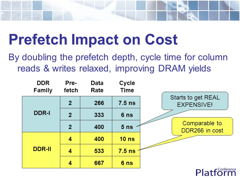Prefetch Impact on Cost By doubling the prefetch depth, cycle time for column reads & writes relaxed, improving DRAM yields DDR-I DDR-II Pre- fetch 2 2 2 4 4 4 266 333 400 533 667 7.5 ns 6 ns 5 ns 6 ns 7.5 ns 10 ns DDR Family Data Rate Cycle Time Starts to get REAL EXPENSIVE.