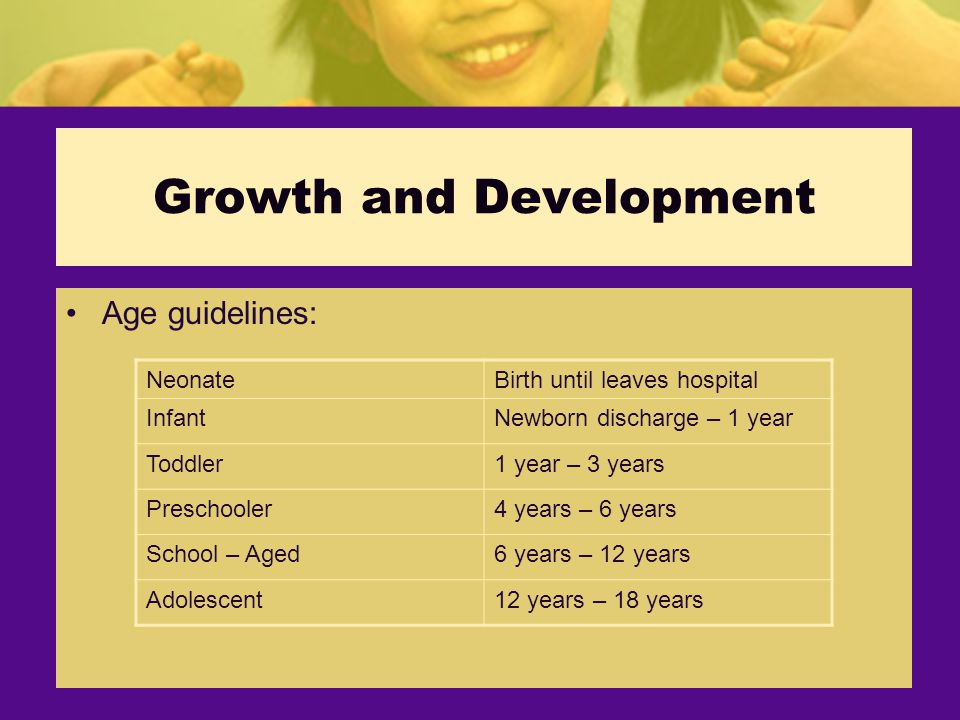 Growth and Development Age guidelines: NeonateBirth until leaves hospital InfantNewborn discharge – 1 year Toddler1 year – 3 years Preschooler4 years – 6 years School – Aged6 years – 12 years Adolescent12 years – 18 years