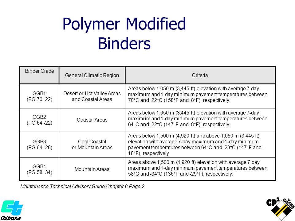 Polymer Modified Binders Maintenance Technical Advisory Guide Chapter 8 Page 2 Binder Grade General Climatic RegionCriteria GGB1 (PG 70 -22) Desert or