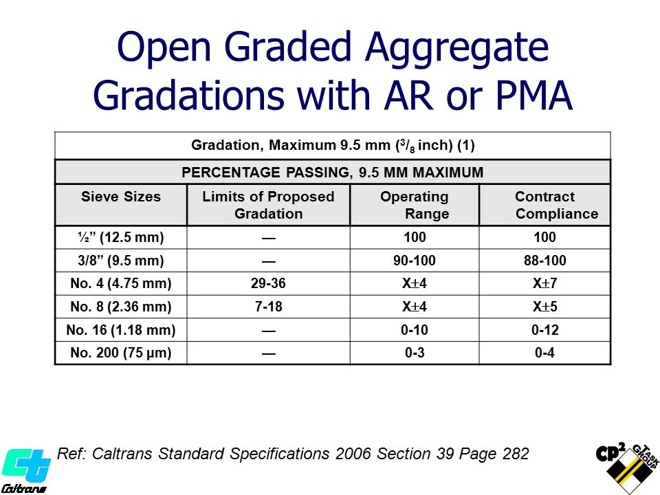 Open Graded Aggregate Gradations with AR or PMA Gradation, Maximum 9.5 mm ( 3 / 8 inch) (1) PERCENTAGE PASSING, 9.5 MM MAXIMUM Sieve SizesLimits of Pr