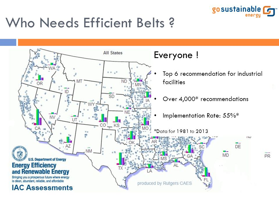 Who Needs Efficient Belts ? Everyone ! Top 6 recommendation for industrial facilities Over 4,000* recommendations Implementation Rate: 55%* *Data for