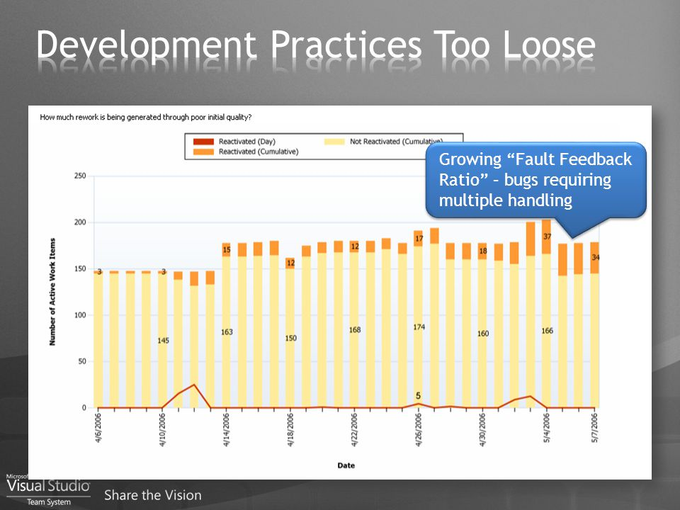 Growing Fault Feedback Ratio – bugs requiring multiple handling