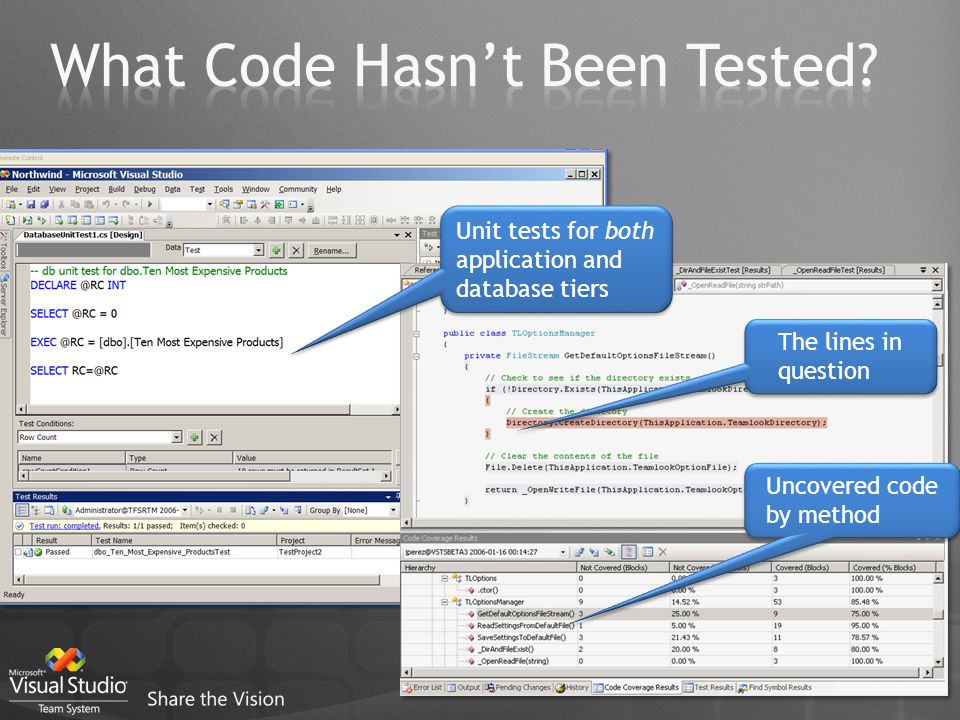 Uncovered code by method The lines in question Unit tests for both application and database tiers