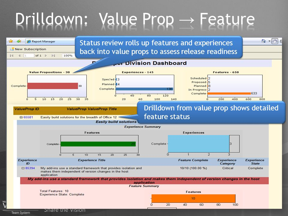 Status review rolls up features and experiences back into value props to assess release readiness Drilldown from value prop shows detailed feature sta